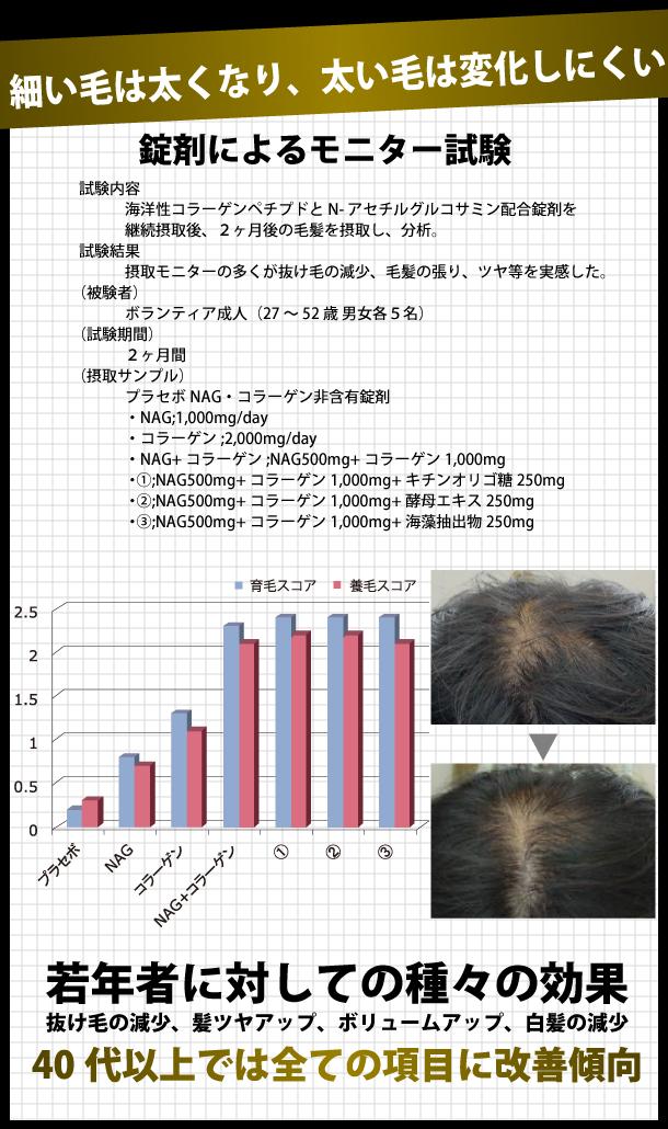 細い毛は太くなり、太い毛は変化しにくい。錠剤によるモニター試験